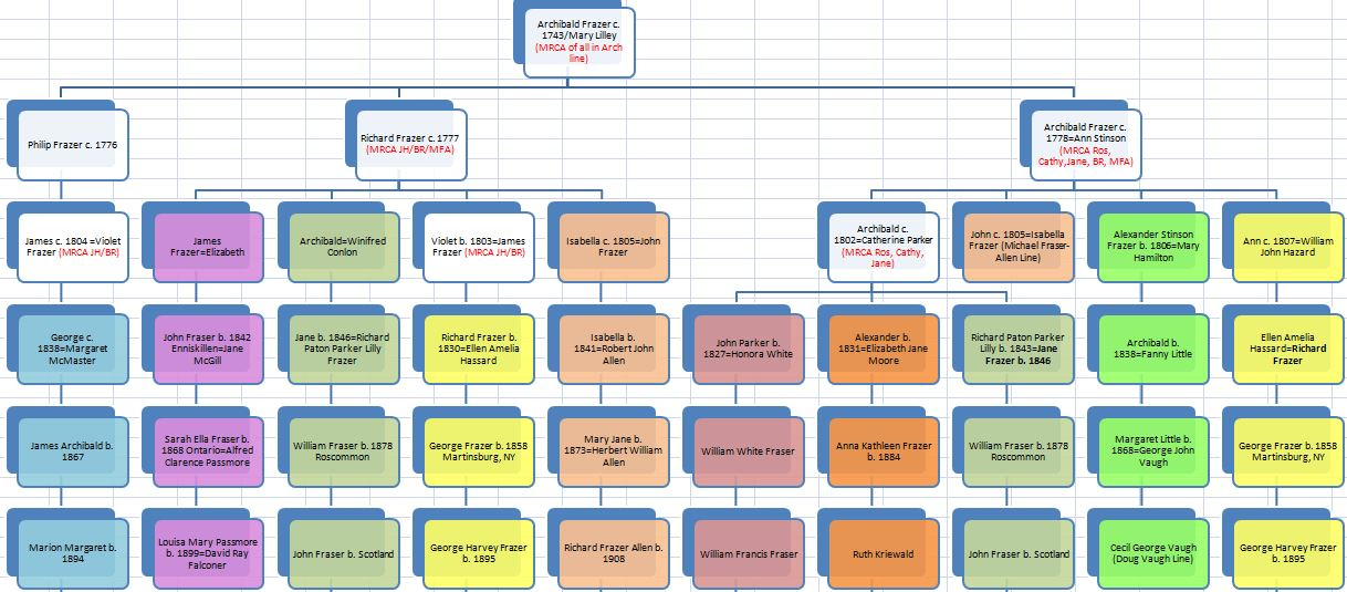 Archibald Line Chart
