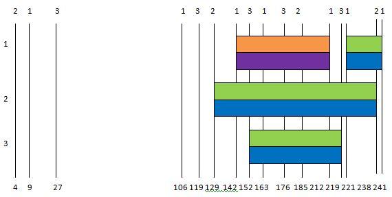 Chr 2 Segments JF Line3