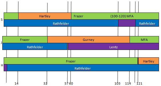 Chr 10 Map