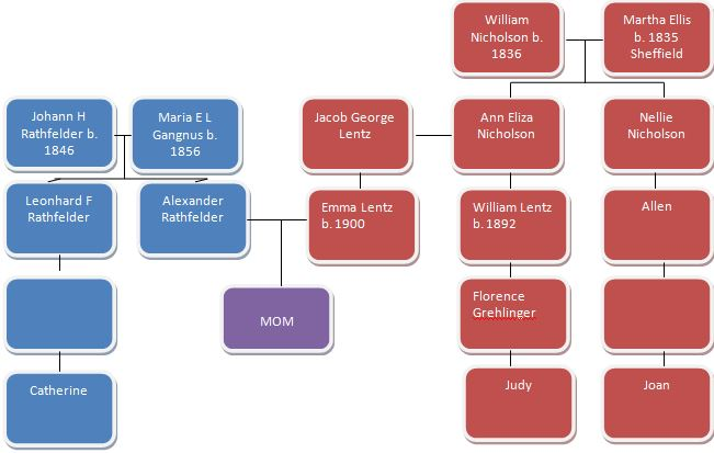 Glady's Cousin Chart