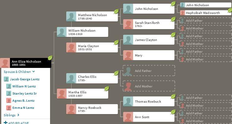 Nicholson Ancestors
