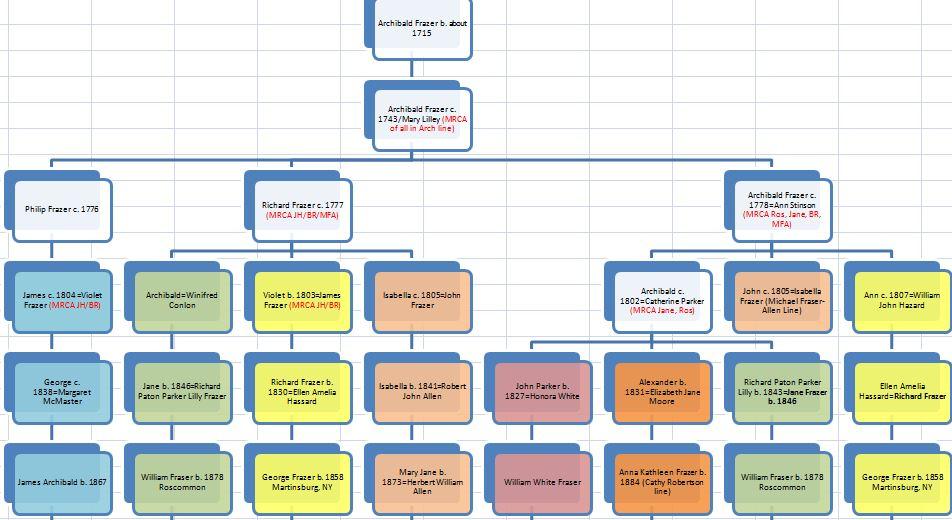 Archibald Frazer Line Chart