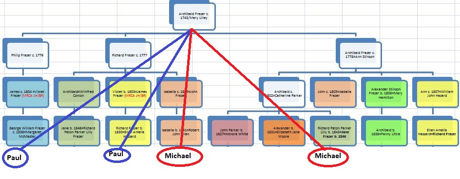 E4 Chart