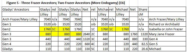 E6 Frazer Chart