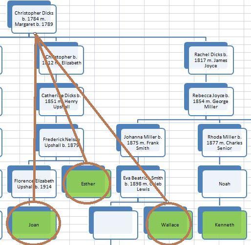 TG19 Chart