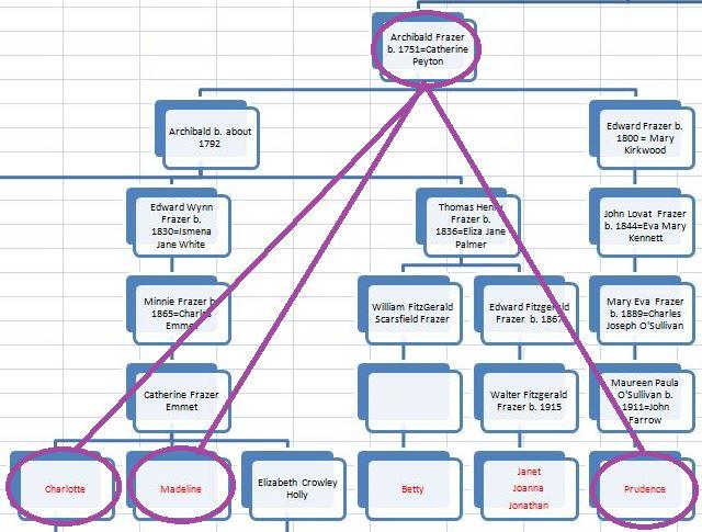 TG12 TG Chart