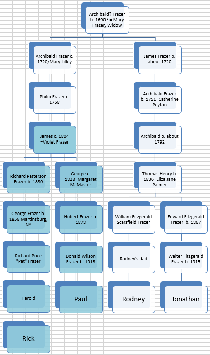 Frazer YDNA – Hartley DNA & Genealogy